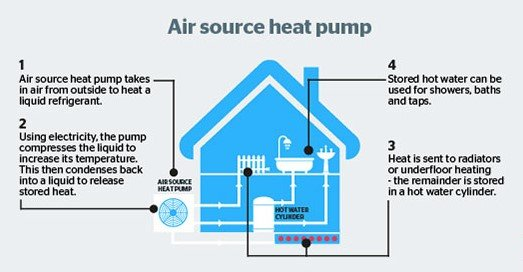 Why Install A Heat Pump Interactive Construction Ltd